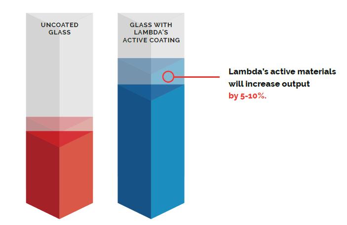 Lambda Energy Table